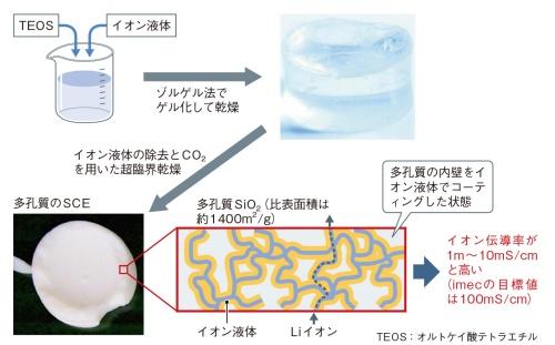 図3 酸化物材料とイオン液体とのハイブリッドに