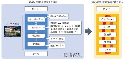 図1 EV駆動部のモジュール開発が加速してモーター関連技術は模索期に