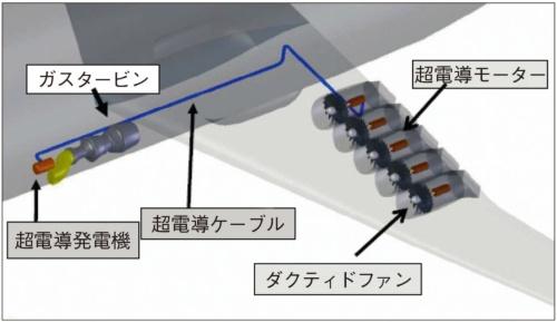 図2 超電導発電機による電力を超電導モーターへ