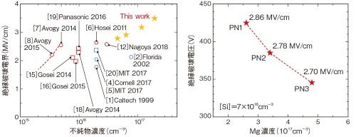 (a)GaN物性の測定結果の例