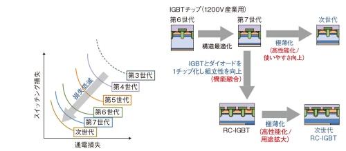 図3 Si-IGBTの進化を継続