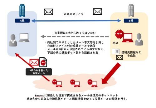 Emotetの感染で生じる被害のイメージ図