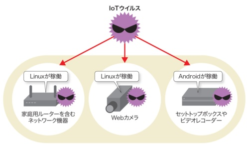 AndroidやLinuxなどのOSが動くIoT機器に感染するIoTウイルス