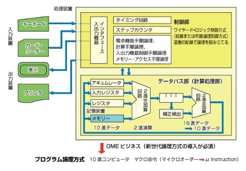 図1 電卓のシステム図