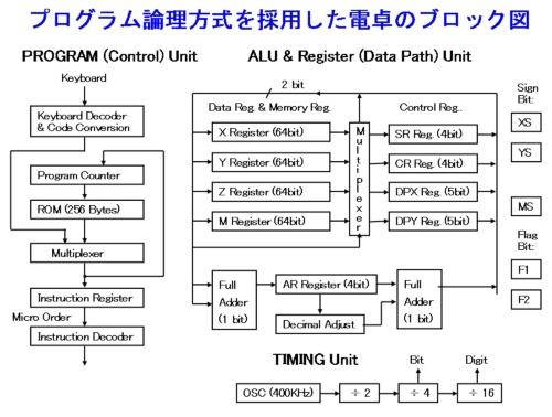 図1●プログラム論理方式を採用したプリンタ付きIC電卓のブロック図