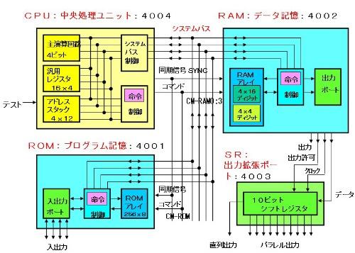 図1●4004システム構成図