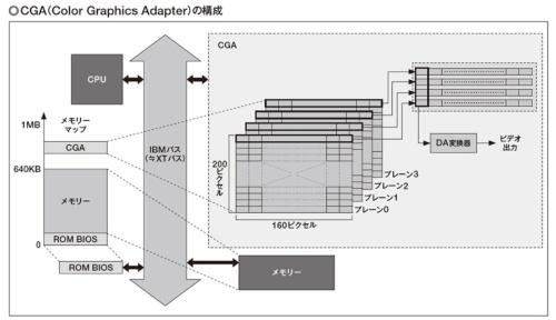図1 CGAはカラー表示のために、160×200ピクセルの4KBのグラフィックスプレーンを4枚備える。各プレーンは直接メモリー空間上に存在しており、プログラムから通常のメモリーと区別無くアクセスできる。モードを切り替えることによって複数のプレーンを組み合わせ、色数を減らす代わりに表示画素数を増やすことも可能だ。