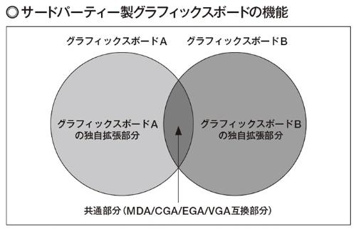 図1 VGAやEGAなどIBMの実質標準規格はボードが異なっても利用できたが、拡張部分は独自に実装していた。つまり、拡張機能には互換性が無かったのである。