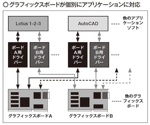 図2 共通仕様が定義される前は、拡張機能を利用して高解像度表示をするには、グラフィックスボードが、個別にアプリケーションソフト向けにドライバーを提供していた。