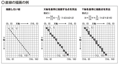 図1 点(1、1)から点(12、15)を結ぶ線を描画する(左)。このときx軸を基準として数式1に従って描画点を決めると、破線になってしまう(中央)。この場合、数式2に変換して、y軸を基準として描画位置を決める(右)。傾きが1より大きいか小さいかで、x軸を基準にするか、y軸を基準にするか決めるのだが、こういった判断をCPUで実行して描画するのではなく、ハードウエアで計算して実行するのがグラフィックスアクセラレーターだ。