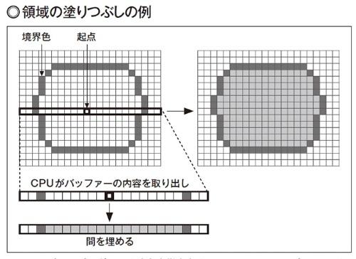 図2 境界色、起点、塗りつぶす色を指定する。CPUの処理だと起点周囲のバッファーの内容をVRAMから横1行分を取り出し、CPUが境界色と起点から塗りつぶし範囲を決定、塗りつぶした後でVRAMに書き戻す。