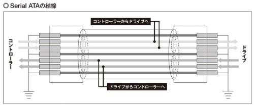 図1 ATA/ATAPI-5の66MB/秒を実現する際に、信号線の構成が変わった。信号が高速になると、近くの信号線の状態に影響を受けるようになる。「クロストーク」と呼ばれる現象だ。特にIDEで使われていたフラットケーブルの場合、信号線が並んでいたため、周囲の影響を受けやすい。例えば信号線がHigh(1)ばかりで、1本だけLow(0)の場合に、周囲からの影響が集中してしまう(左)。ATA/ATAPI-5では、信号線の間にグラウンド(GND)信号線を挟み込むことによって、クロストークを低減した。