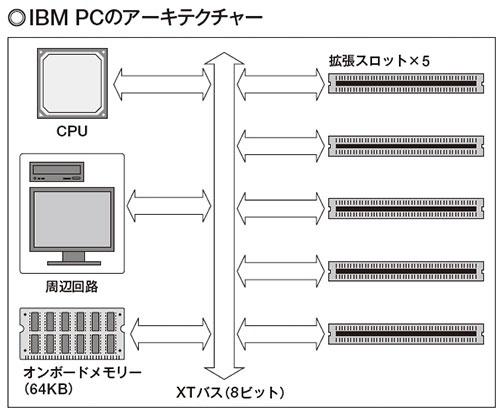 図1 CPUのデータバスが直接、拡張スロットに接続している。メモリー専用のバスは存在せず、周辺機器と同じようにメモリーもデータバスに接続する。このため、メモリーを増設する場合は拡張スロットに装着することになる。
