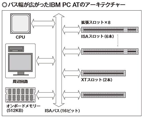 図3 IBM PC ATになってバス幅は16ビットに拡張されたが、本質的な構造はIBM PCとあまり変わらない。CPUのデータバスに直接、メモリーや拡張スロットを接続する。周辺機器やメモリーが同じバスを共有する。