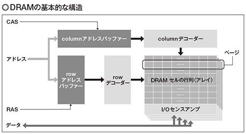 図1 DRAMはセルを行列状に配置してある。各セルには、rowアドレスとcolumnアドレスを指定してアクセスする。このため、アドレスを一時的に保持するバッファーと、その状態から実際のセルのアドレスに変換するデコーダーが必要となる。