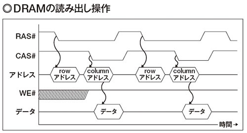 図2 当初登場したDRAMの場合、RAS#信号に合わせてrowアドレスを指定し、次にCAS#信号に合わせてcolumnアドレスを指定して、1ビット単位でデータを取り出す。連続して読み出す場合でも、毎回アドレスを指定する。