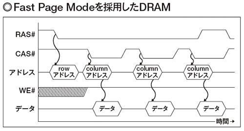 図3 Fast Page ModeのDRAMの場合、同一ページにあるデータを連続的に読み出す際の処理を高速化している。rowアドレスを一度指定しただけで、columnアドレスを連続的に指定し、続けてデータを取り出すことができる。