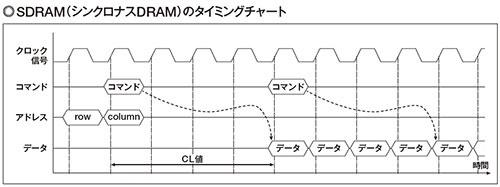 図2 SDRAMでは、クロック信号に同期してデータを読み書きする。このため「シンクロナス」(同期)という名称が付けられた。RAS #やCAS#などの信号線を組み合わせてコマンドとして使用し、そのコマンドに応じて設定したり、データの読み書き、リフレッシュ動作などを実行する。ただし、アドレスの指定方法などは従来の非同期型DRAMと同様に、rowアドレスとcolumnアドレスを組み合わせる。