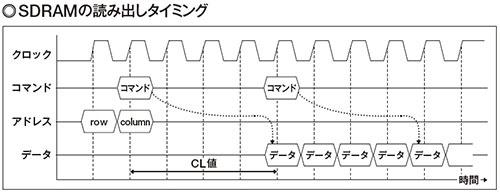 図1 前回紹介したように、SDRAMはクロックに同期してデータを読み出す。データはcolumnアドレスを指定してからCL(CAS Latency)に対応したタイミング以降に取り出す。