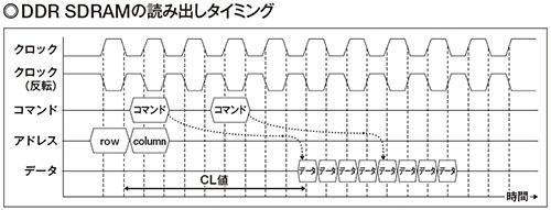 図2 DDR(Double Data Rate)の名の通り、読み出しを2倍にした。具体的にはクロックの立ち上がりと立ち下がりのタイミングでデータを読み出すことで、2倍のデータレートを実現している。