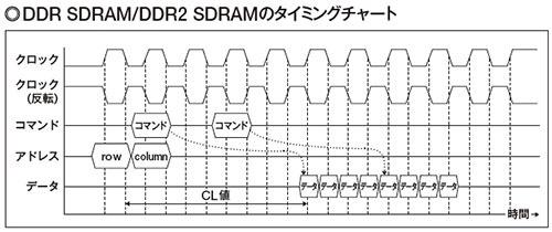 図1 タイミングチャートだけを見ると、DDR SDRAMとDDR2 SDRAMは変わらない。供給するクロックが倍になったぶん、高速になっている。メモリー自体の性能はDDR SDRAMと大きく違わないので、内部でクロックを半分に落としてアクセスする。プリフェッチをDDR SDRAMの「2nプリフェッチ」から「4nプリフェッチ」に強化して、見かけ上のデータ転送能力を倍増させた。