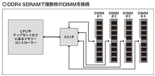 図1 DDR4 SDRAMでは、1チャンネル当たり1枚のモジュールしか接続できない。そこで、モジュールとメモリーコントローラー(CPUまたはチップセットに搭載)の間にスイッチを配置。スイッチで随時アクセスするメモリーを切り替えることで、利用できるメモリーモジュールの枚数を増やす。