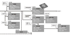 Intelの4/8/16ビットCPUの系譜