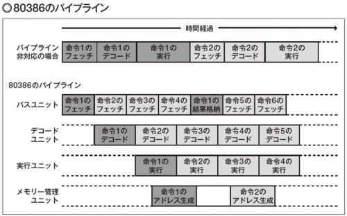 図1 80386は、IntelのCPUとしては、初めて各ステージが並列に動作した。当時、これを表現して「Parallel Pipeline」(並列パイプライン)と呼んだが、パイプラインの構造としてはごく一般的だ。ここでは4ステージで 示したが、実際のパイプラインは6段だった。
