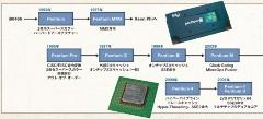 PentiumからCore iに至るCPUの系譜