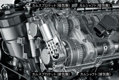 図1 可変バルブタイミング機構を搭載したエンジン