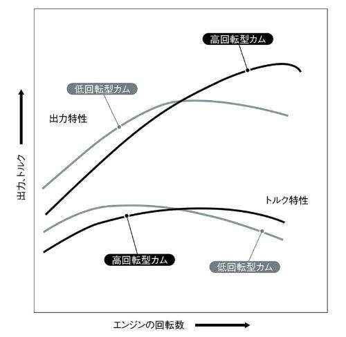 図2 カムシャフトの違いによるエンジン特性