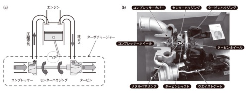 図1 ターボチャージャーの構成