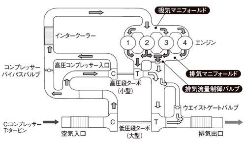 図11 可変式2ステージタービンのシステム(三菱重工)