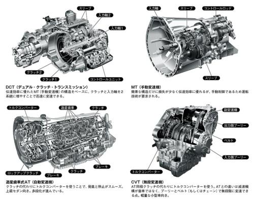 図1 変速機の種類