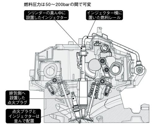 図9 連続可変バルブリフト機構と組み合わせた直噴ターボエンジン(BMW社)