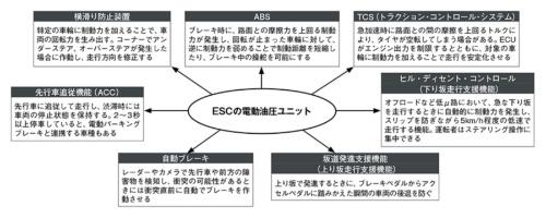 図1 ESCの搭載で様々な機能を実現できる