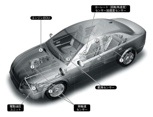 図3 ESCのシステム構成