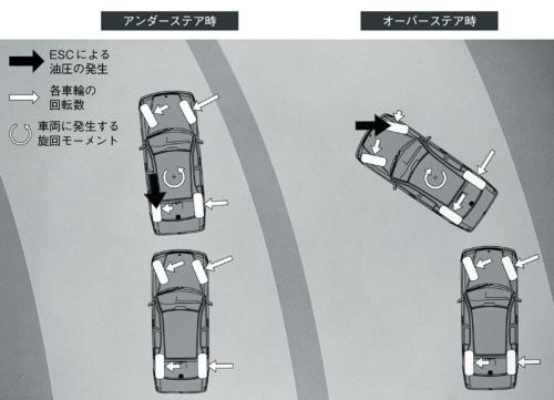 図4 ESCで車体を安定させる様子