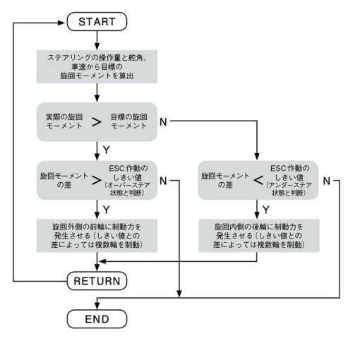 図5 ESCの制御の流れ