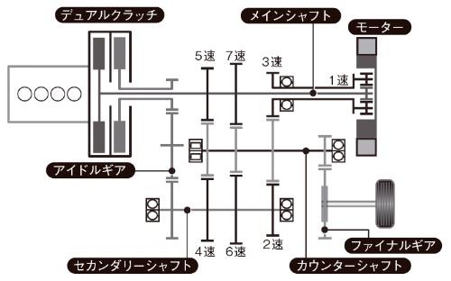 図6 7速DCTのシステム