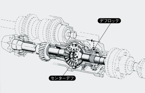 図2 古典的な機械式センターデフの例