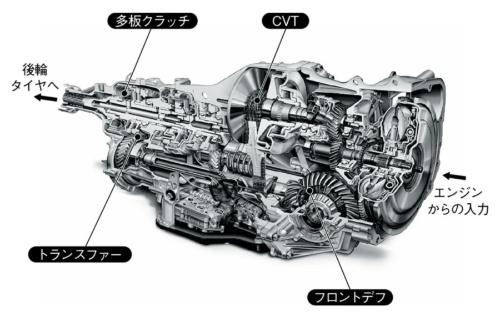 図6 富士重工業の多板クラッチ式のシステム