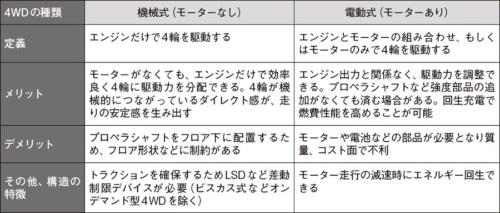 表1 フルタイム4WDの機械式と電動式の比較