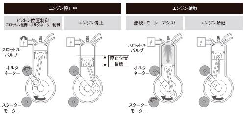 図5 マツダ「i-stop」によるエンジン停止および始動制御