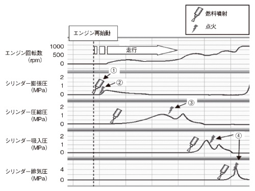 図7 マツダi-stopの燃料噴射と点火プラグ制御