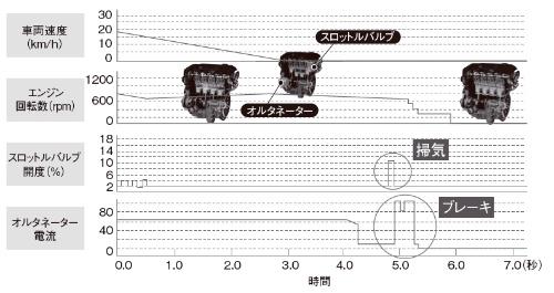 図8 マツダi-stopのスロットルバルブ及び発電機制御