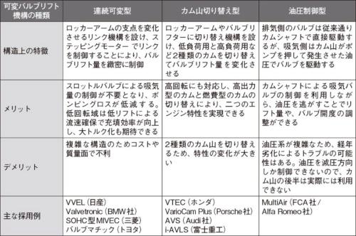 表 可変バルブリフト機構の分類
