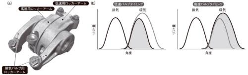 図3 ホンダ「VTEC」によるカム山切り替えの効果