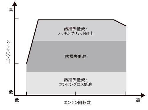 図1 EGRの燃費改善効果
