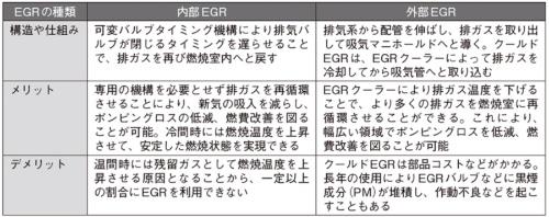 表 内部EGRと外部EGRの比較